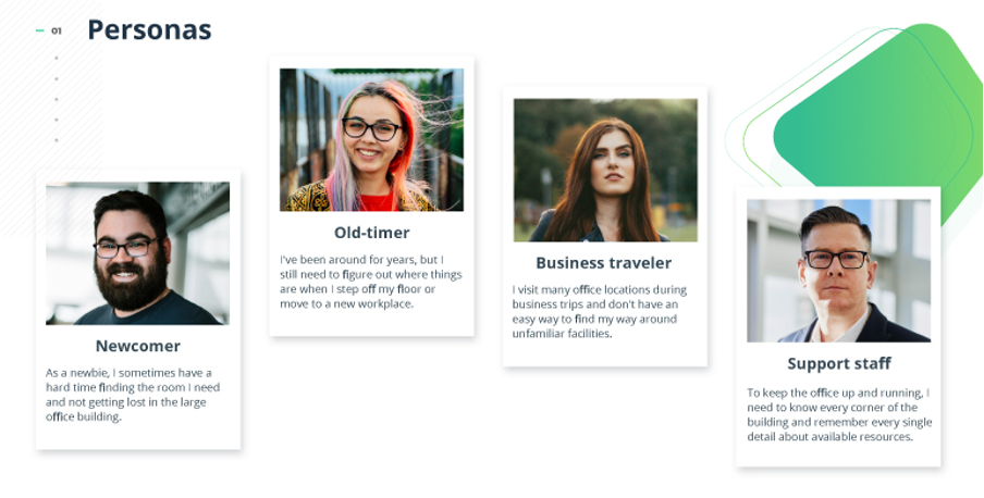 Four user personas representing office workers