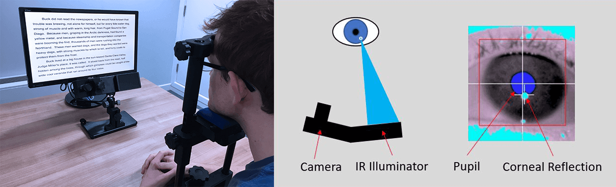 Illustration of how corneal reflection in eye tracking works