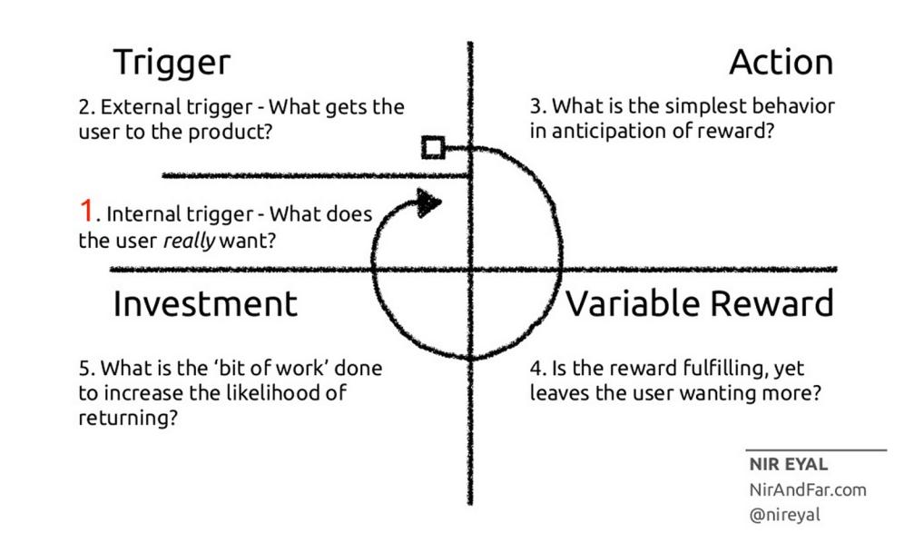 Software habits diagram by Nir Eyal