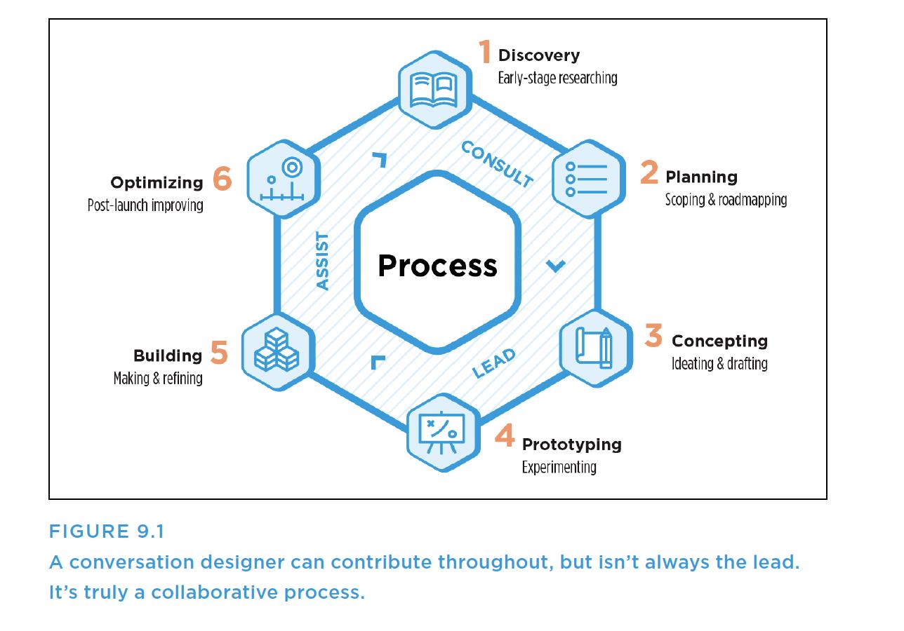 Diagram of the role of a conversational designer